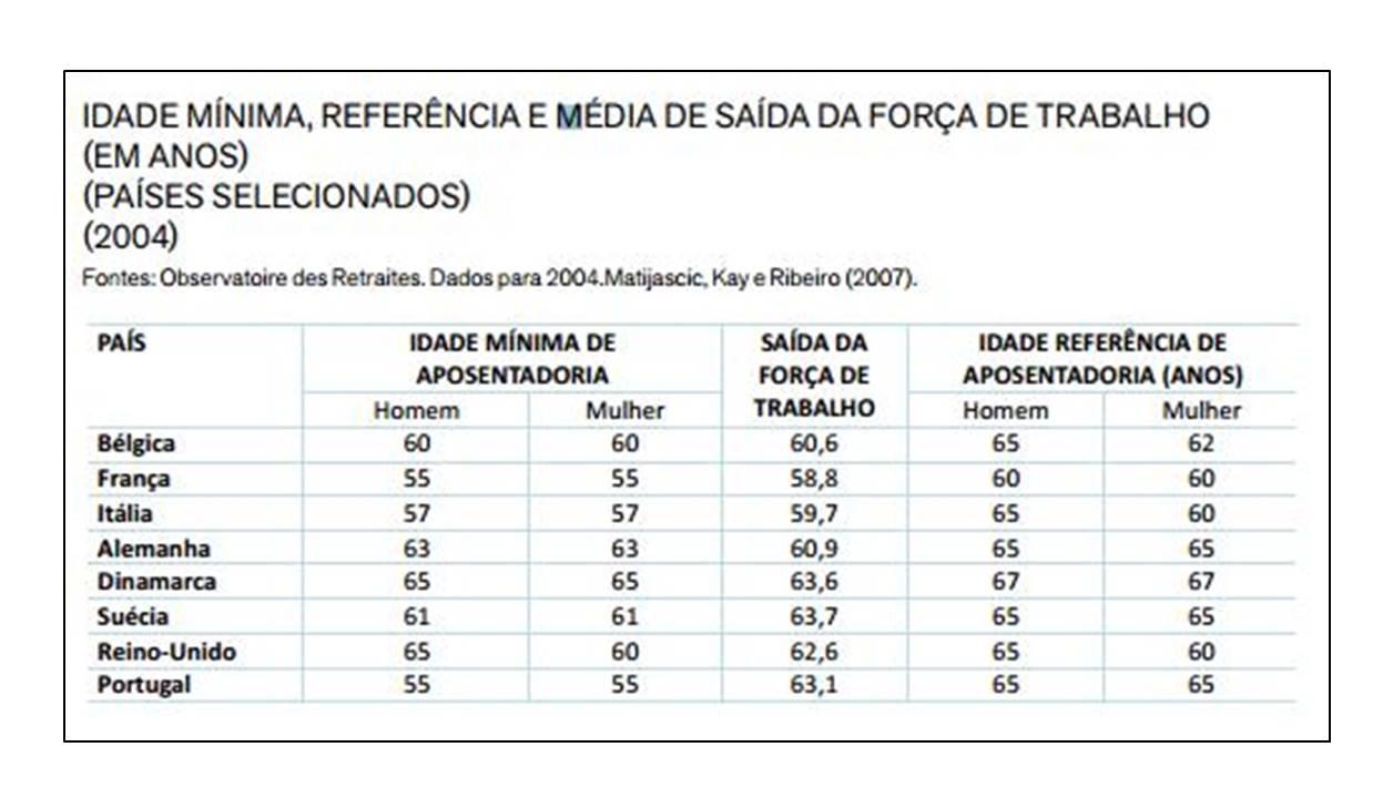 Tabela Reforma da Previdência 0001