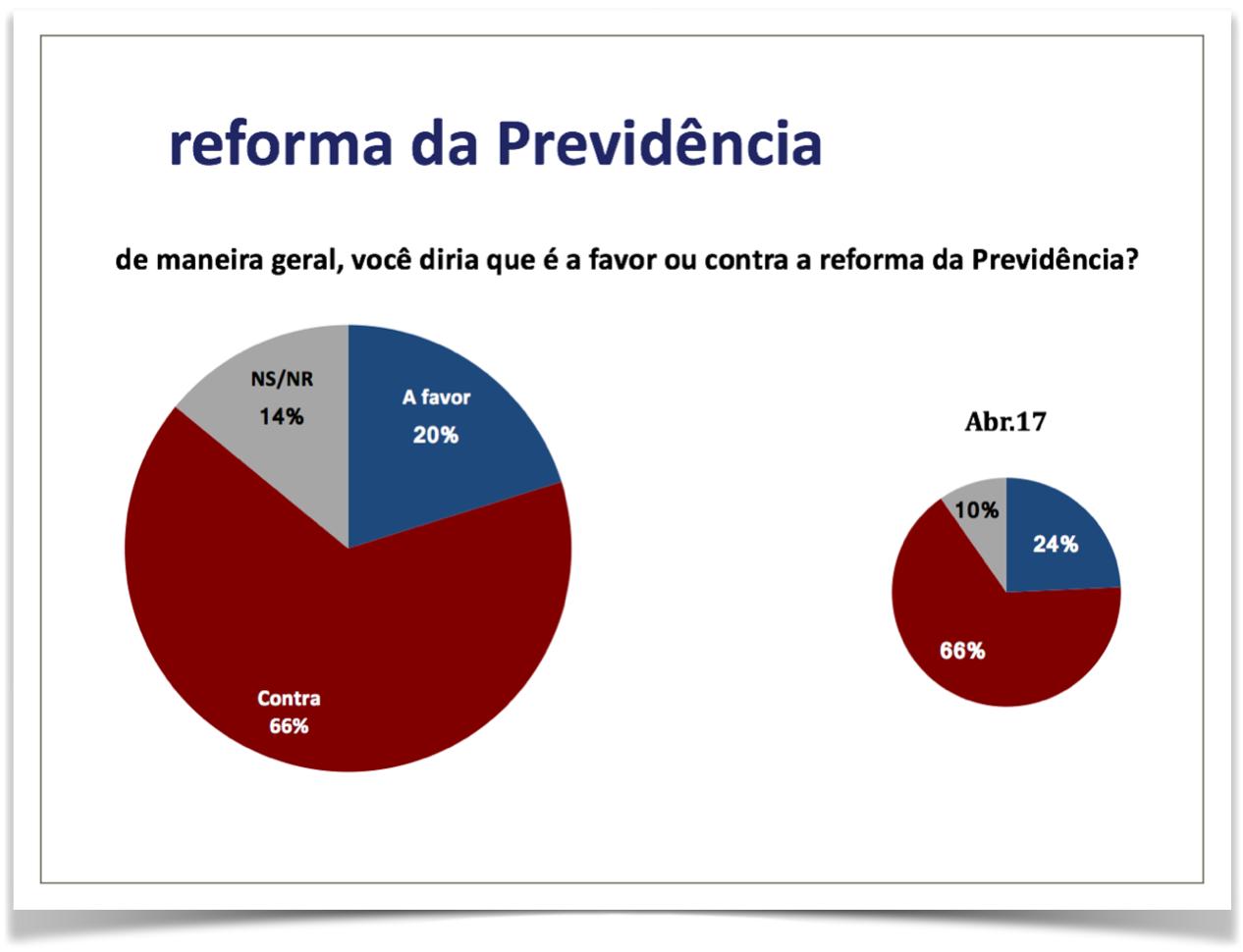 Reforma da Previdência 000020