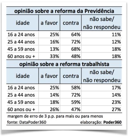 Reforma da Previdência 000022