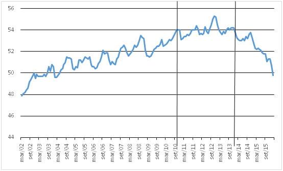 Crise econômica e mercado de trabalho no Brasil 1