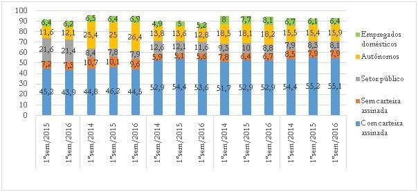 Crise econômica e mercado de trabalho no Brasil 10