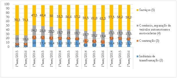 Crise econômica e mercado de trabalho no Brasil 11