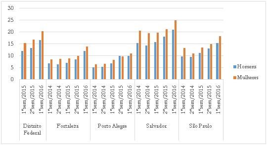 Crise econômica e mercado de trabalho no Brasil 12
