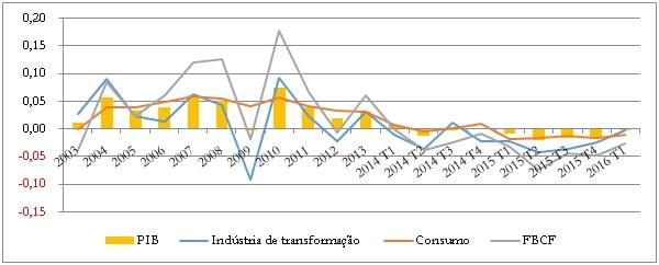 Crise econômica e mercado de trabalho no Brasil 2