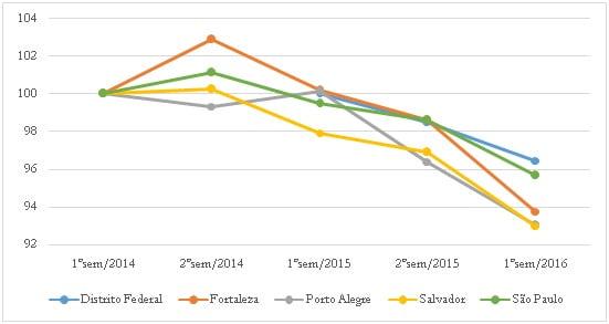 Crise econômica e mercado de trabalho no Brasil 7