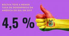 Bolívia tem a menor taxa de desemprego da América do Sul