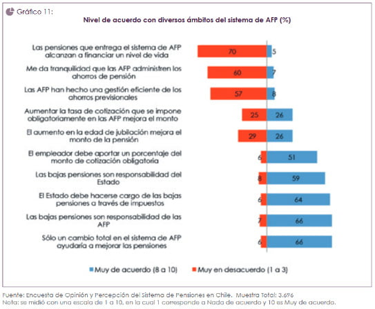 Previdencia no Chile