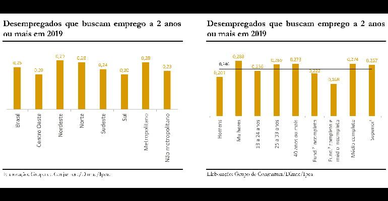 Aumentam os desempregados há mais de dois anos
